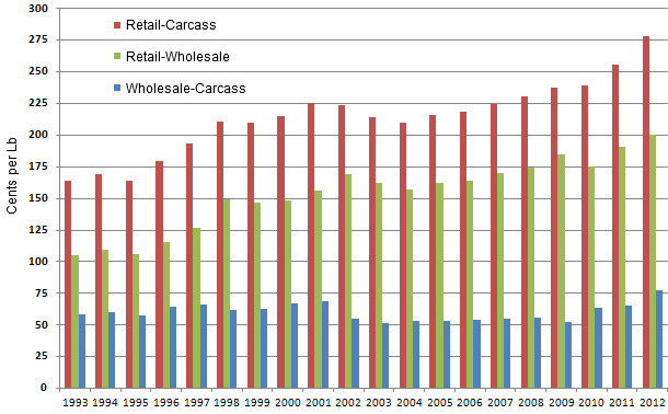 Annual Retail-Wholesale, Retail-Carcass and Wholesale-Carcass Price Spreads Pork in $Cents/Lb