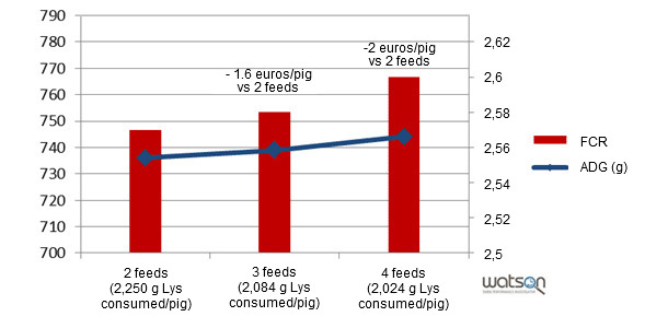 Modelization of the zootechnical results depending on different feeding programmes (2 feeds, 3 feeds, 4 feeds)