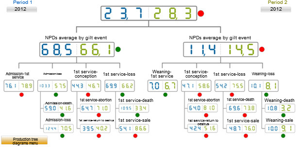 Comparative of the NPDs in 2012 according to the event. Average of the database (blue) vs the average on the analysed farm (green)