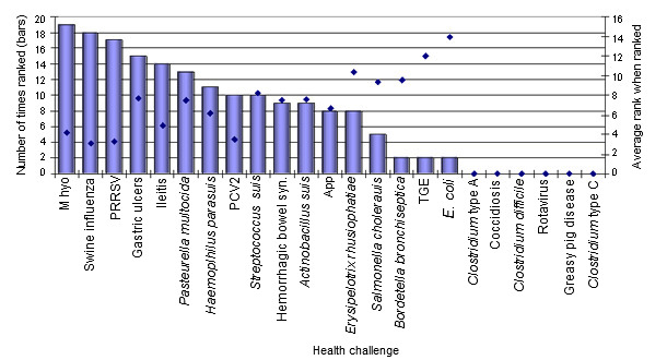 rank of pathogens in the finishing herd
