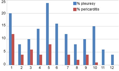 pleuresy and pericarditis slaughter data