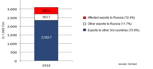 EU pork exports