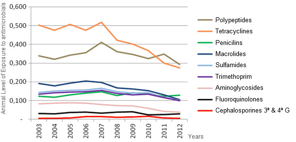 Evolution of pig antibiotics consumption between 2003 and 2012 in France