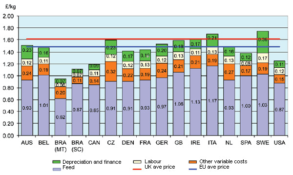 Cost of production in selected countries 2013