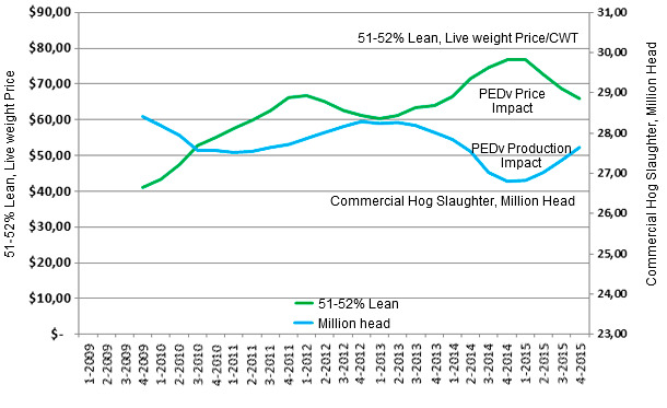 One Year Moving Average Chart of US Commercial Hog Slaughter  and 51-52% Lean Live Weight Prices per CWT  by Quarter