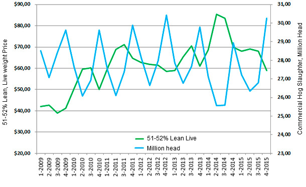 US Commercial Hog Slaughter and 51-52% Lean Live Weight Prices/CWT by Quarter