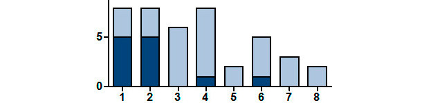 Number of litters positive for SIV by RT-PCR according to parity of the sow