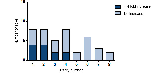 Number of sows having a > four-fold increase in antibodies against SIV according to parity