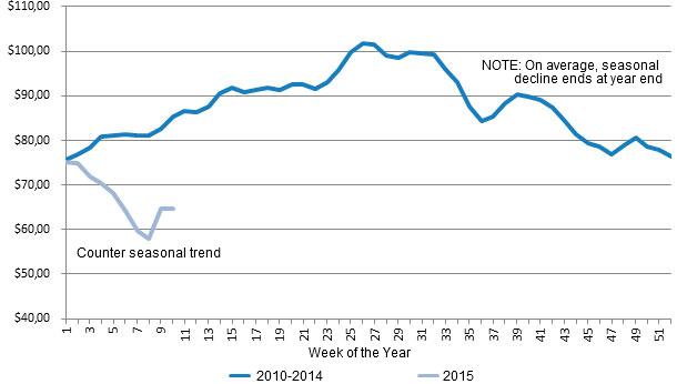 Counter Seasonal Trend