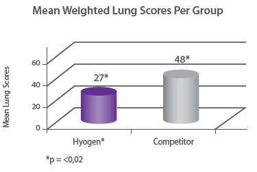 Mean Weighted Lung Scores Per Group