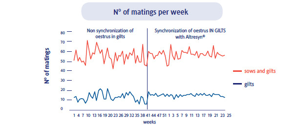 matings per week
