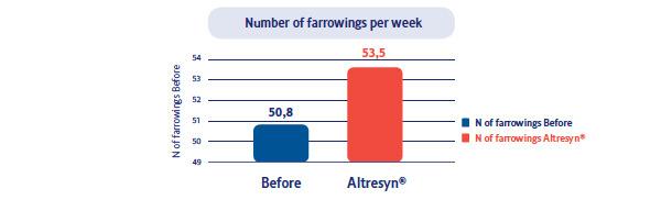 Number of farrowings per week