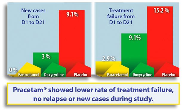 Pracetam® showed lower rate of treatment failure, no relapse or new cases during study.