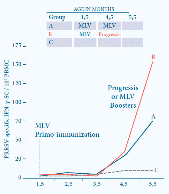 Boosting the immunity induced by a MLV vaccine by Progressis results in a signifi cantly higher CMI at 1 month after boost