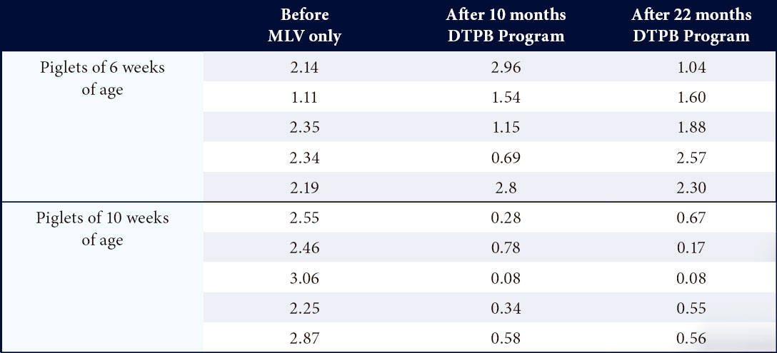 IDEXX PRRS S/P ratios in sera collected from piglets of 6 and 10 weeks of age before and 10 and 22 months after the start of the DTPB program in a 1200 FF farm