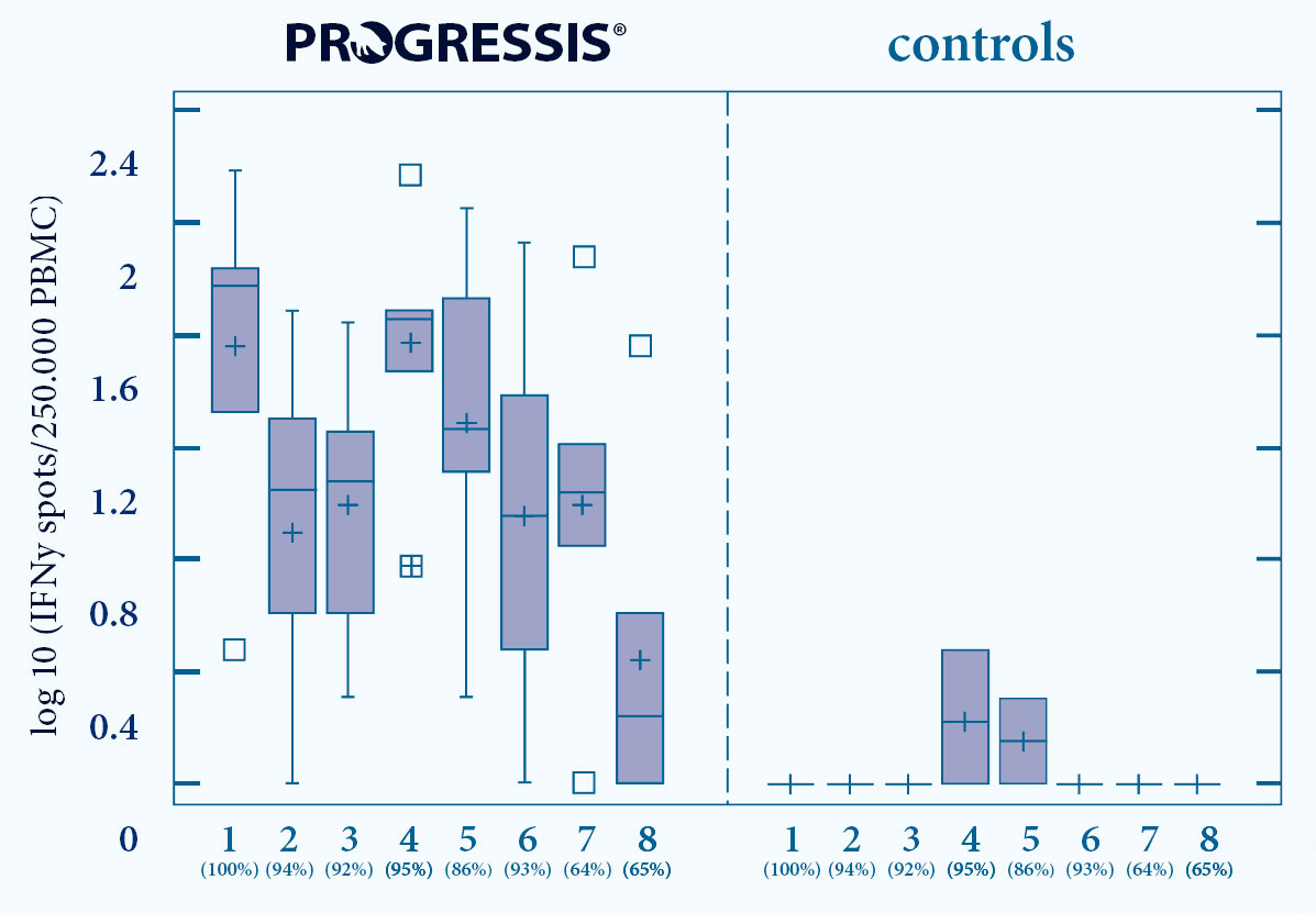 rogressis vaccinated animals show CMI reaction against a range of diff erent PRRS strains
