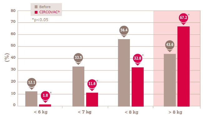 DISTRIBUTION OF PIGLETS PER WEANING WEIGHT