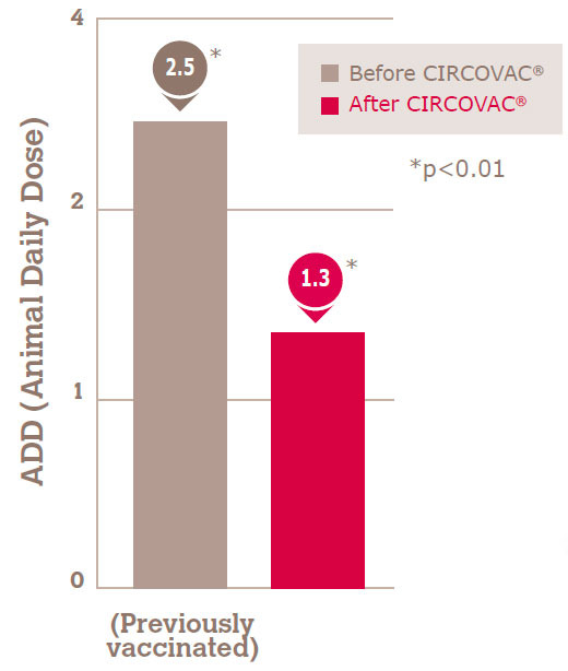 Reduction is observed in farms that switched from other PCV2 vaccines to CIRCOVAC